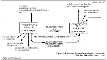 Figure 2 : Processus de transformation des conceptions Giordan, Pellaud & Eastes, 2002